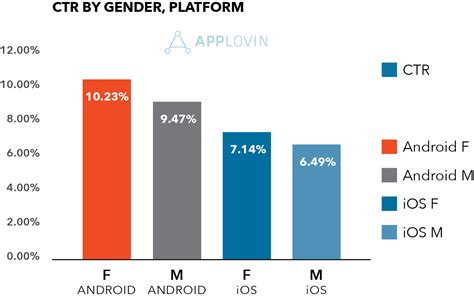 How do gender and platform predict mobile advertising and
