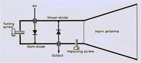 Gunn diode in microwave – Industrial electronic components