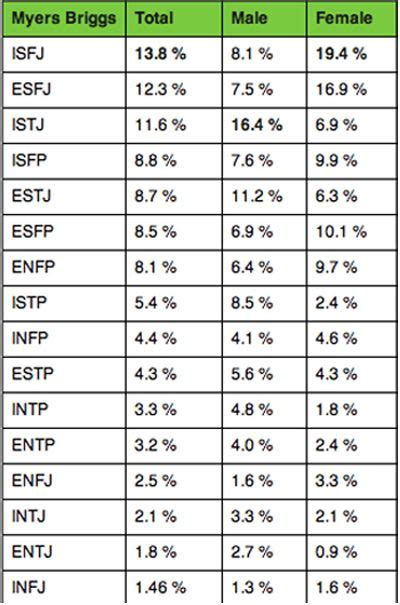 myers briggs percentage of population | INFJ - Myers