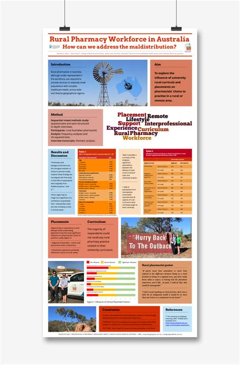 Academic Research Conference Posters on Behance